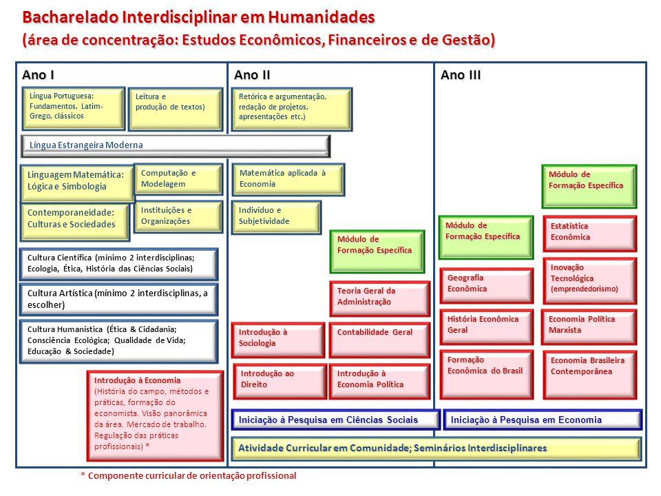 Bacharelado Interdisciplinar em Humanidades