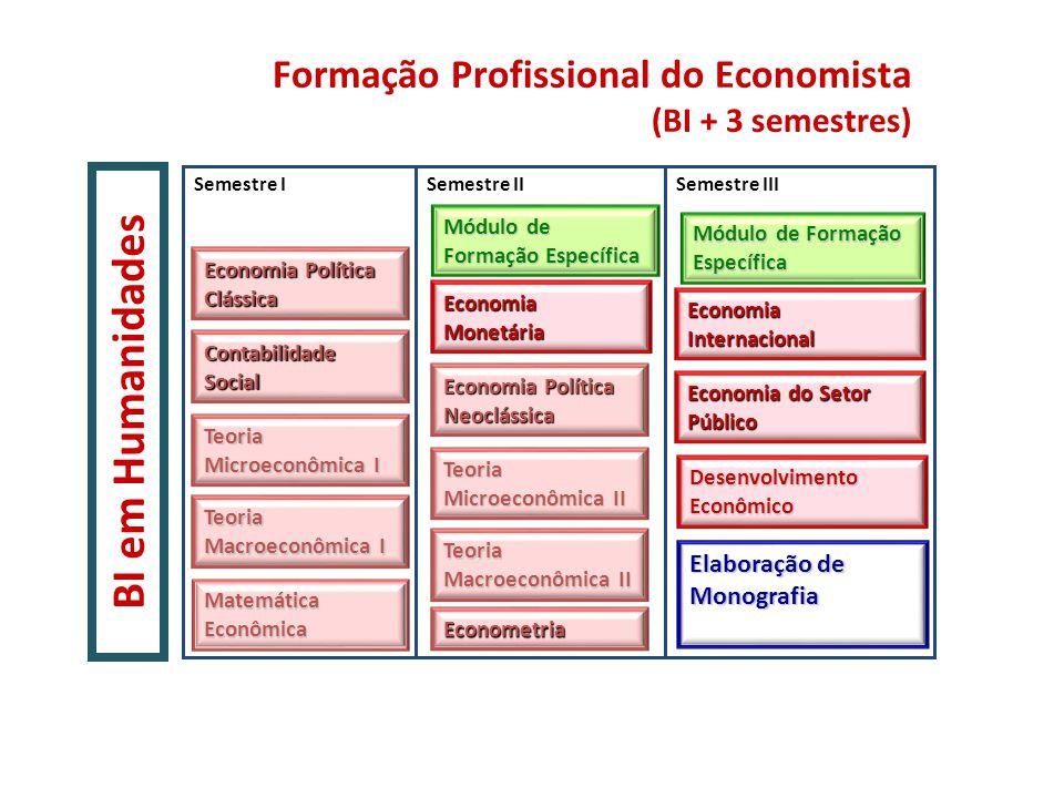 BI em Humanidades Formação Profissional do Economista