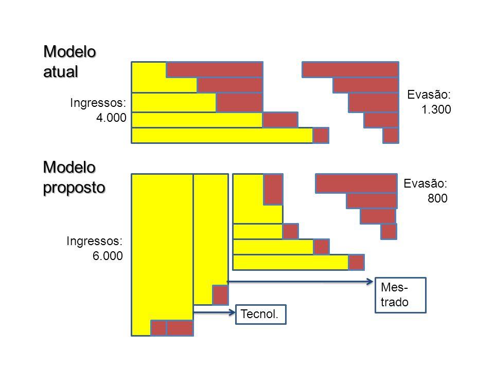 Modelo atual Modelo proposto Evasão: Ingressos: 1.300 4.000 Evasão: