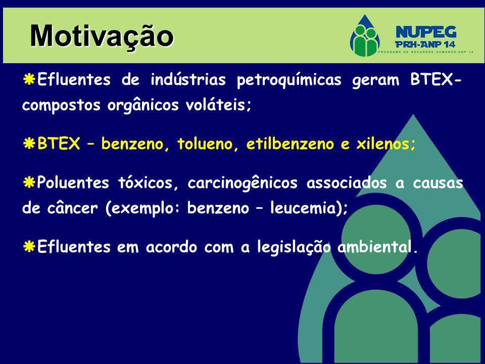 Motivação Efluentes de indústrias petroquímicas geram BTEX- compostos orgânicos voláteis; BTEX – benzeno, tolueno, etilbenzeno e xilenos;