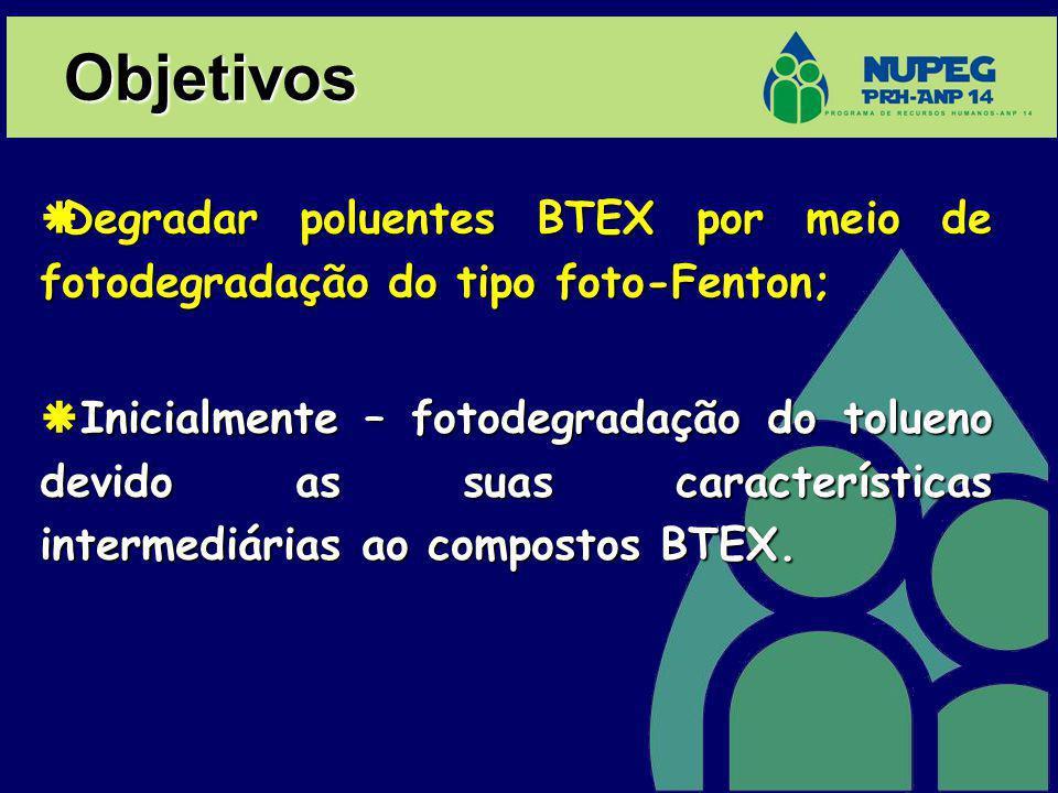Objetivos Degradar poluentes BTEX por meio de fotodegradação do tipo foto-Fenton;