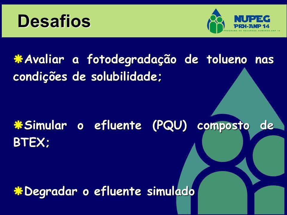 Desafios Avaliar a fotodegradação de tolueno nas condições de solubilidade; Simular o efluente (PQU) composto de BTEX;