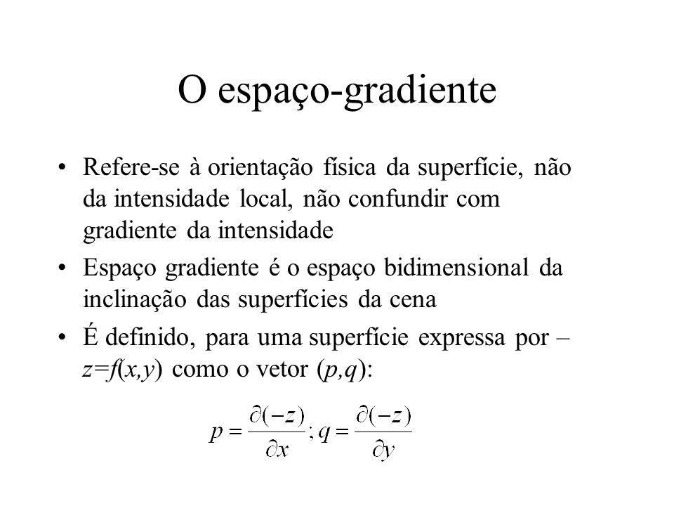 O espaço-gradiente Refere-se à orientação física da superfície, não da intensidade local, não confundir com gradiente da intensidade.