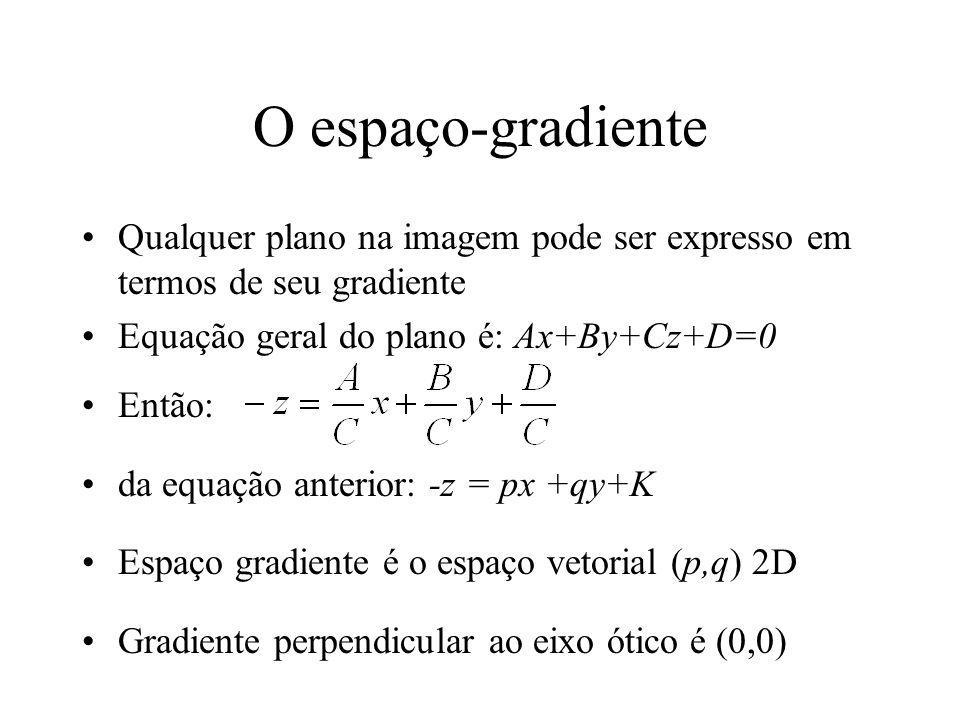 O espaço-gradiente Qualquer plano na imagem pode ser expresso em termos de seu gradiente. Equação geral do plano é: Ax+By+Cz+D=0.