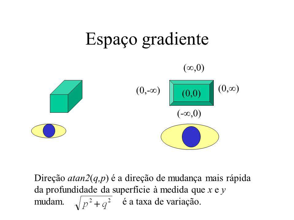 Espaço gradiente (,0) (0,) (0,-) (0,0) (-,0)