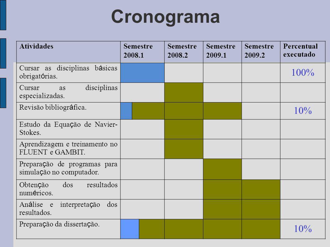 Cronograma 100% 10% Atividades Semestre 2008.1 2008.2 2009.1 2009.2