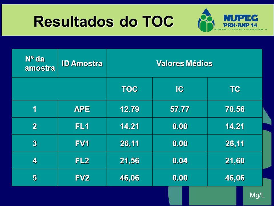 Resultados do TOC Nº da amostra ID Amostra Valores Médios TOC IC TC 1