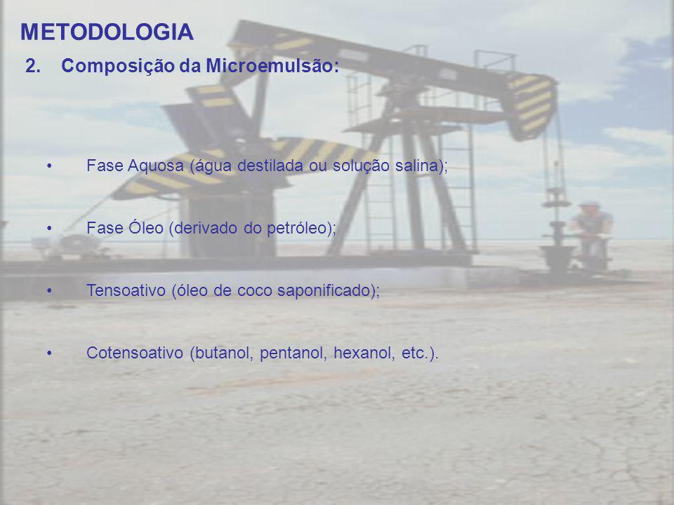 METODOLOGIA Composição da Microemulsão: