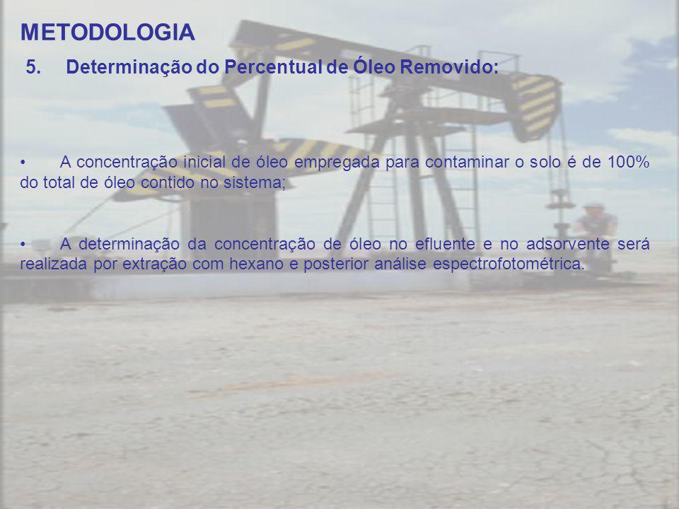 METODOLOGIA Determinação do Percentual de Óleo Removido: