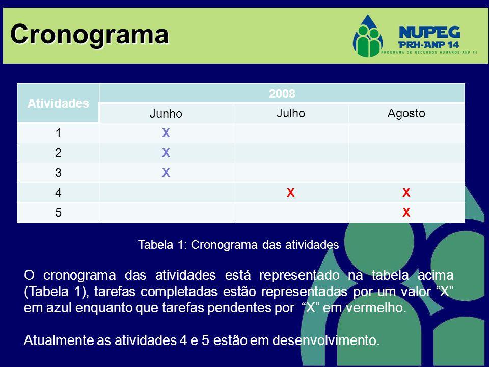 Tabela 1: Cronograma das atividades