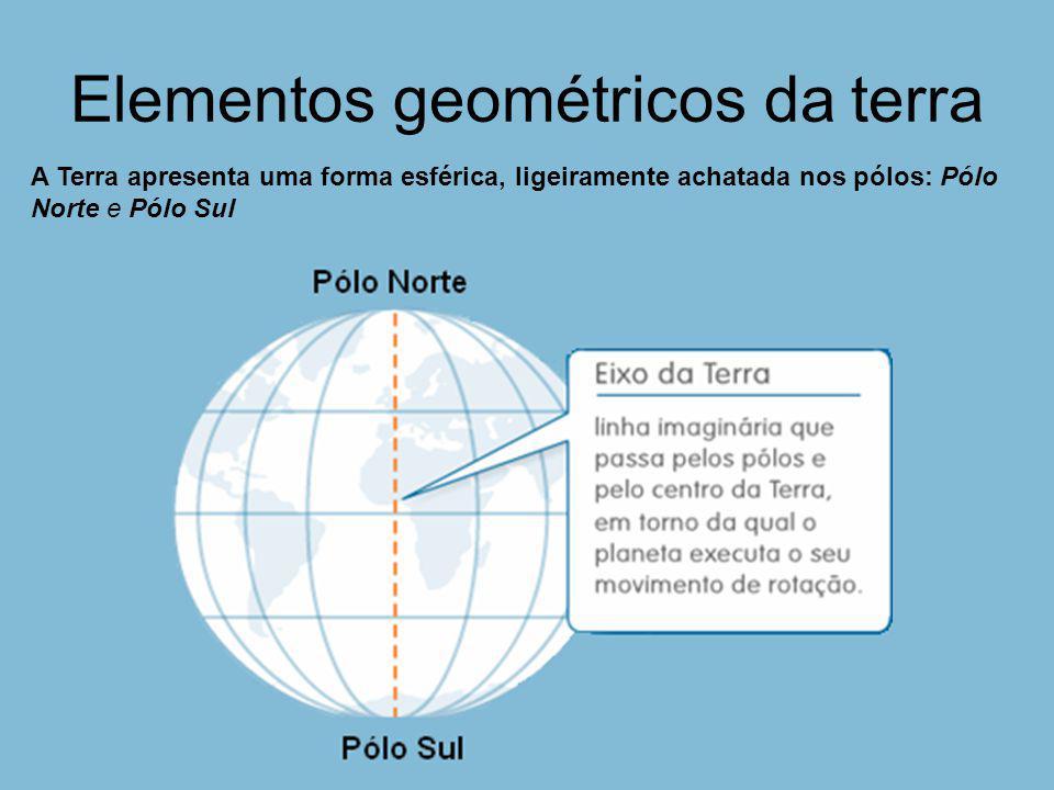 Elementos geométricos da terra