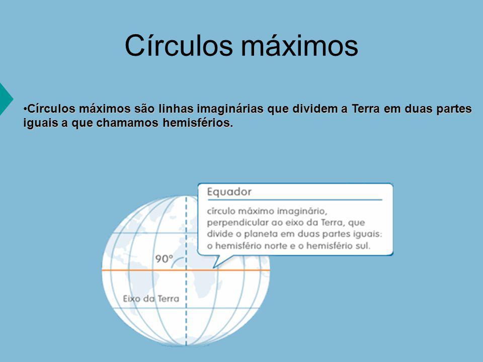 Círculos máximos Círculos máximos são linhas imaginárias que dividem a Terra em duas partes iguais a que chamamos hemisférios.