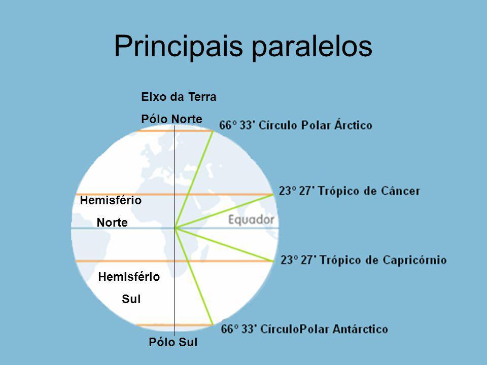 Principais paralelos Eixo da Terra Pólo Norte Hemisfério Norte