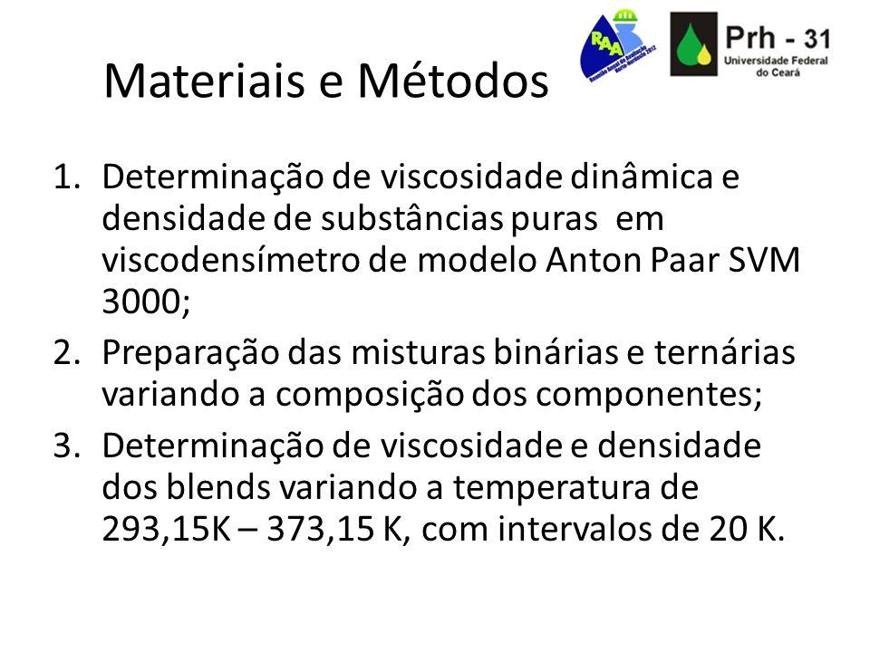 Materiais e Métodos Determinação de viscosidade dinâmica e densidade de substâncias puras em viscodensímetro de modelo Anton Paar SVM 3000;
