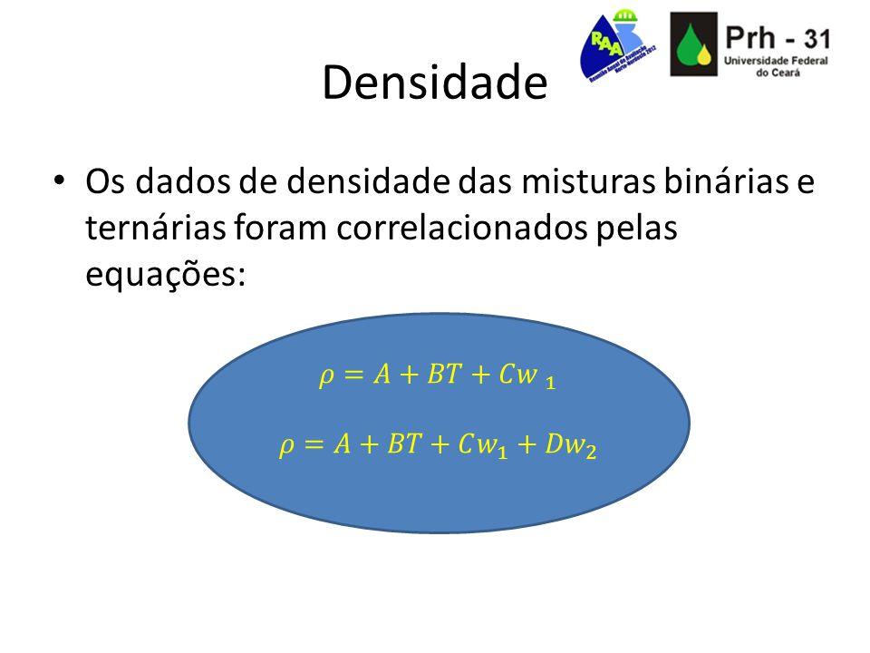 Densidade Os dados de densidade das misturas binárias e ternárias foram correlacionados pelas equações: