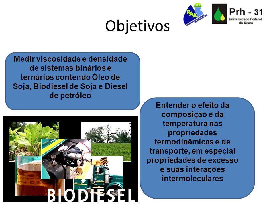 Objetivos Medir viscosidade e densidade de sistemas binários e ternários contendo Óleo de Soja, Biodiesel de Soja e Diesel de petróleo.