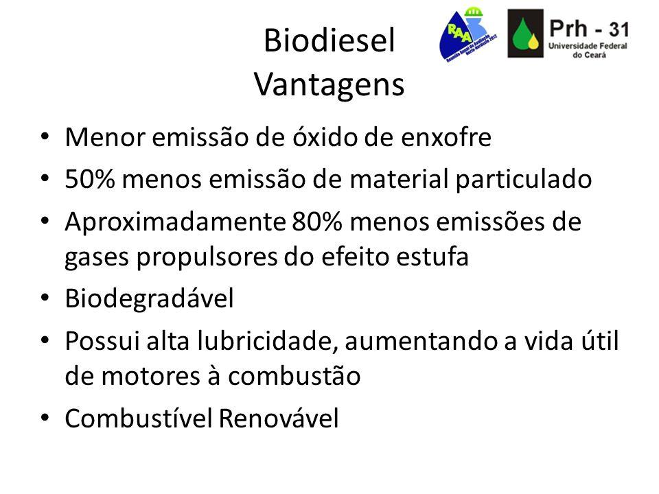 Biodiesel Vantagens Menor emissão de óxido de enxofre