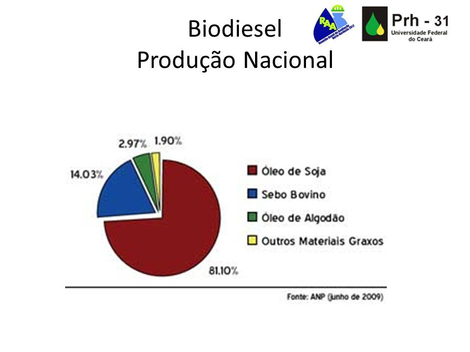 Biodiesel Produção Nacional