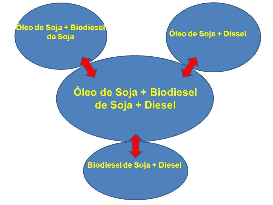 Óleo de Soja + Biodiesel de Soja + Diesel