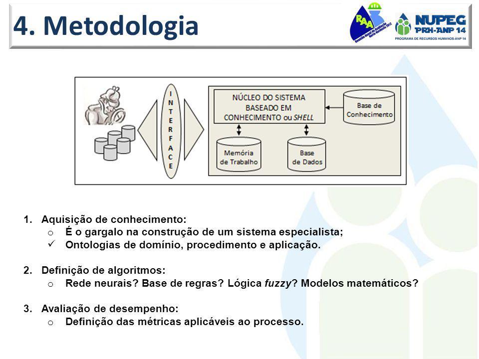 4. Metodologia Aquisição de conhecimento: