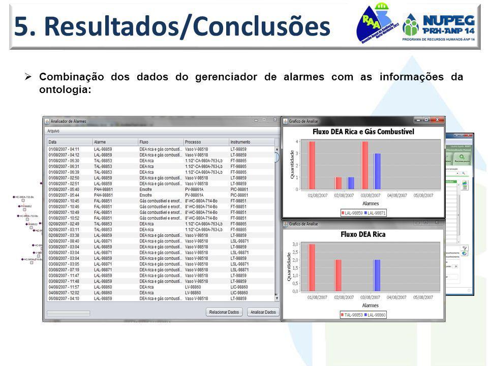 5. Resultados/Conclusões
