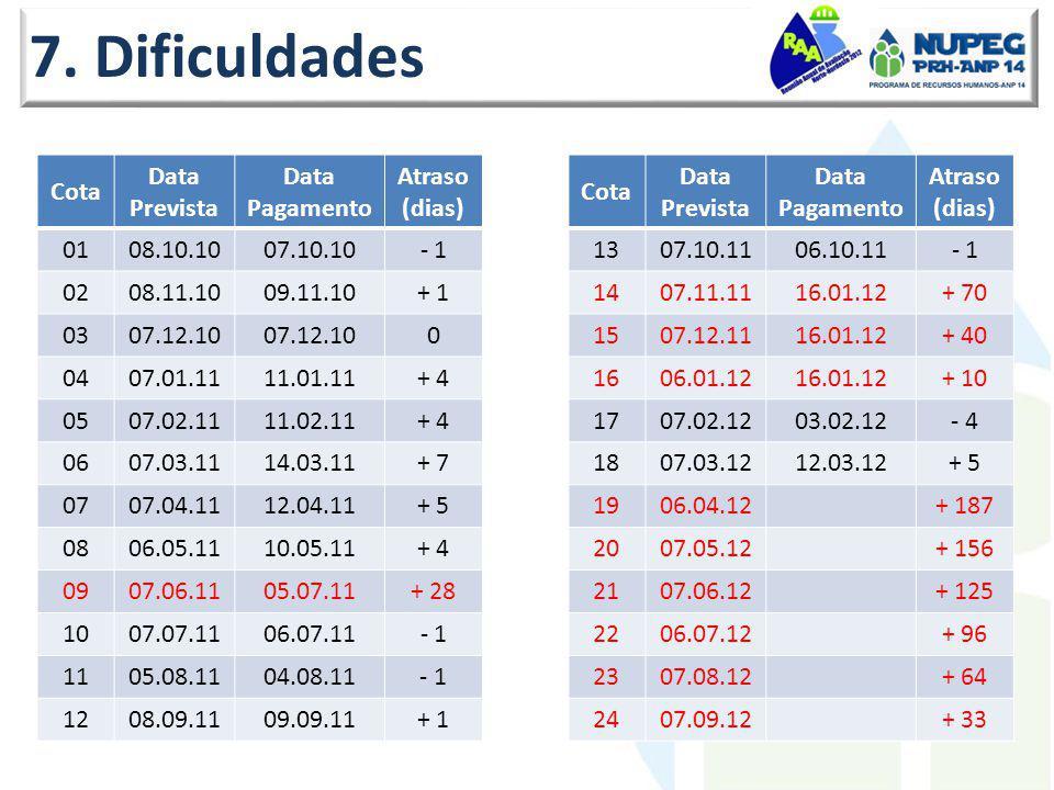 7. Dificuldades Cota Data Prevista Pagamento Atraso (dias) 01 08.10.10