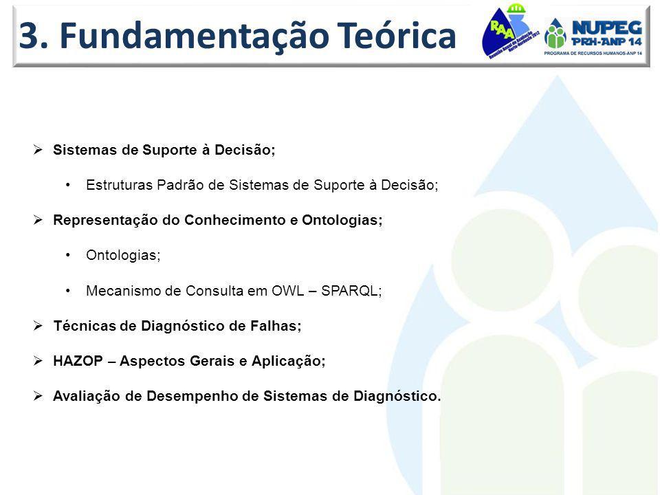 3. Fundamentação Teórica