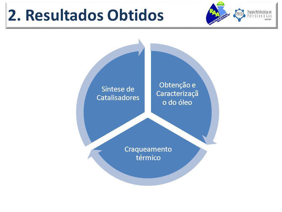 2. Resultados Obtidos Obtenção e Caracterização do óleo