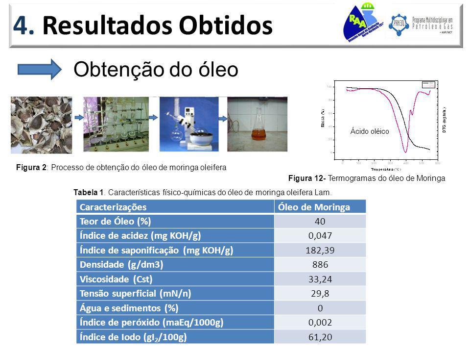 4. Resultados Obtidos Obtenção do óleo Caracterizações Óleo de Moringa