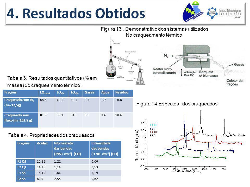 4. Resultados Obtidos Figura 13 . Demonstrativo dos sistemas utilizados. No craqueamento térmico.
