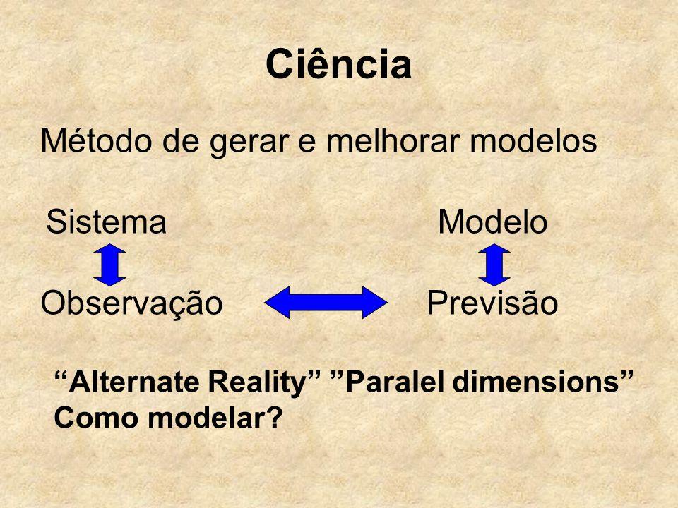 Ciência Método de gerar e melhorar modelos Sistema Modelo