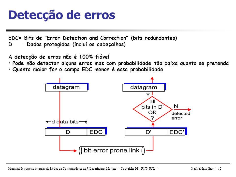 Detecção de erros EDC= Bits de Error Detection and Correction (bits redundantes) D = Dados protegidos (inclui os cabeçalhos)