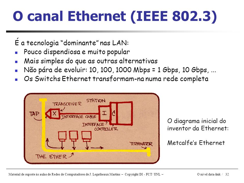 O canal Ethernet (IEEE 802.3)