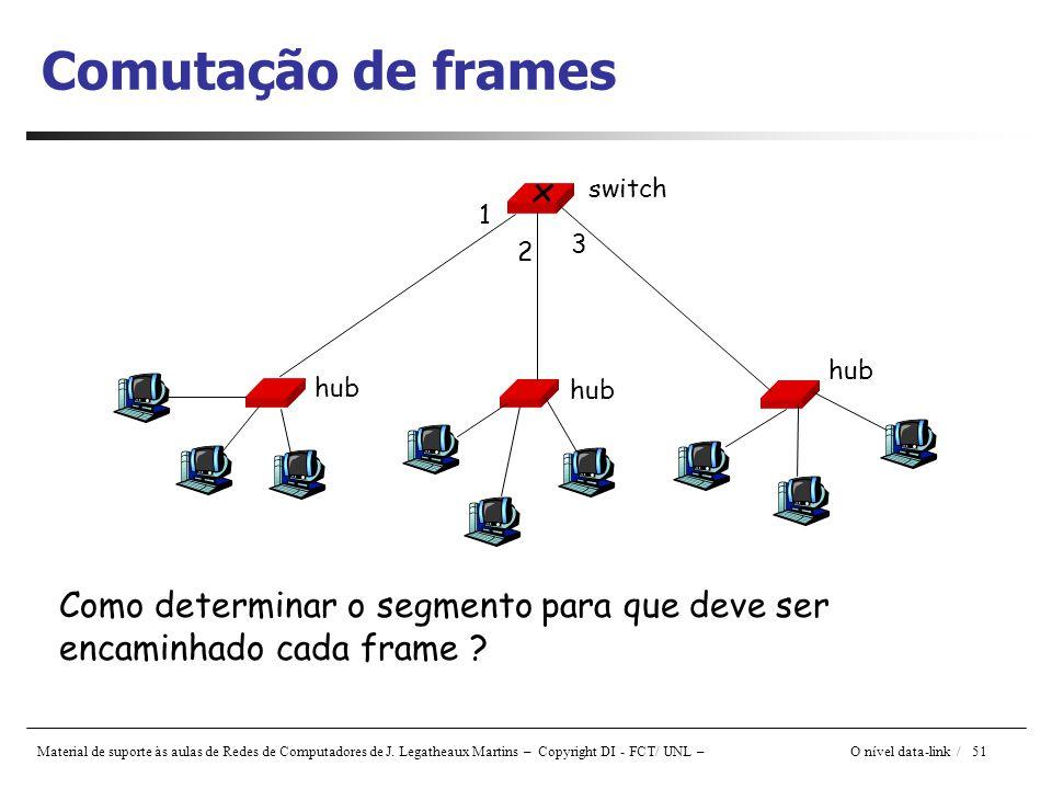Comutação de frames hub. switch. 1. 3. 2.