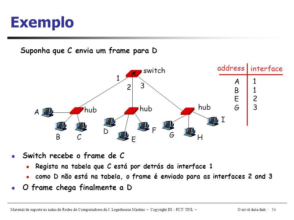 Exemplo Suponha que C envia um frame para D address interface switch 1