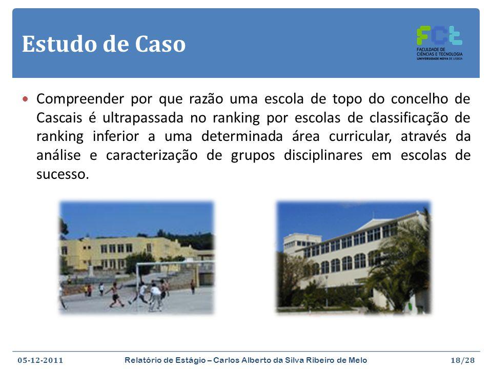 Relatório de Estágio – Carlos Alberto da Silva Ribeiro de Melo