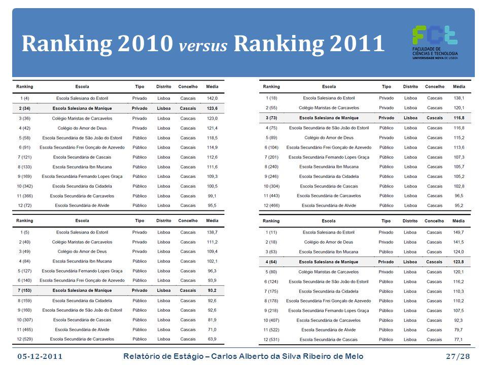 Ranking 2010 versus Ranking 2011