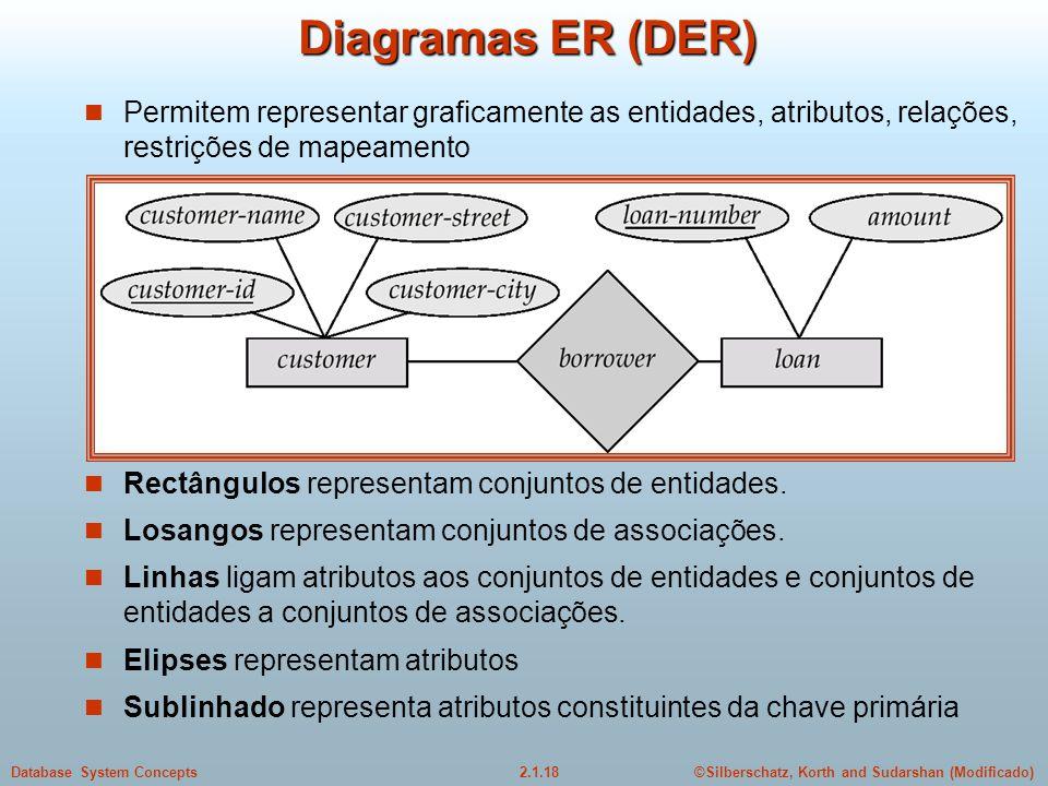 Diagramas ER (DER) Permitem representar graficamente as entidades, atributos, relações, restrições de mapeamento.