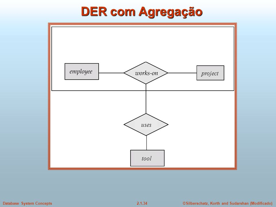 DER com Agregação project uses tool