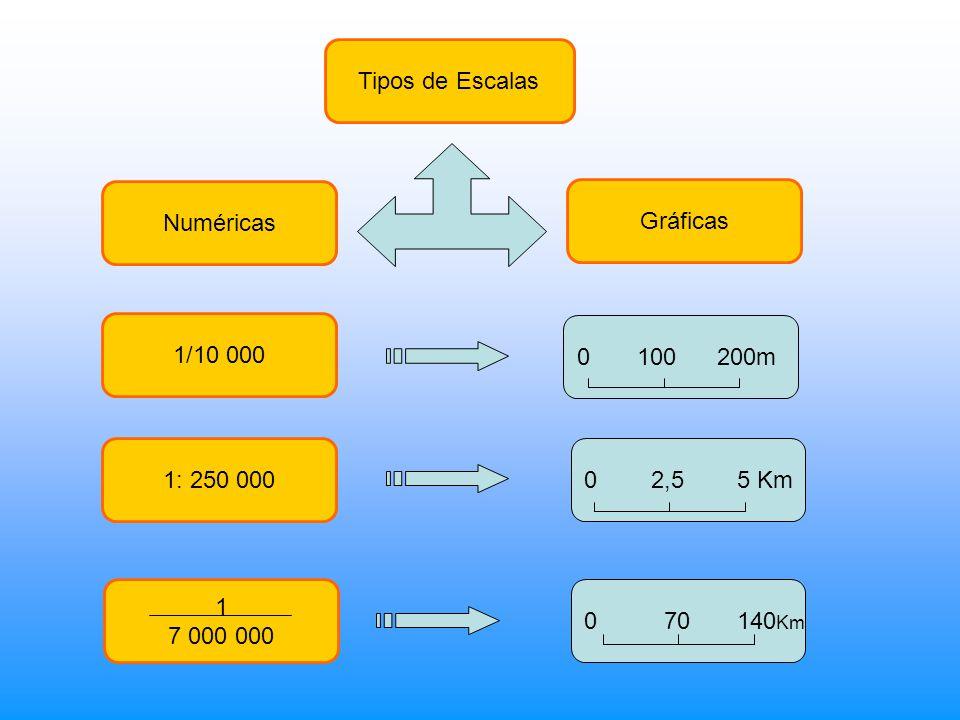 Tipos de Escalas Numéricas. Gráficas. 1/10 000. 0 100 200m. 1: 250 000. 0 2,5 5 Km.