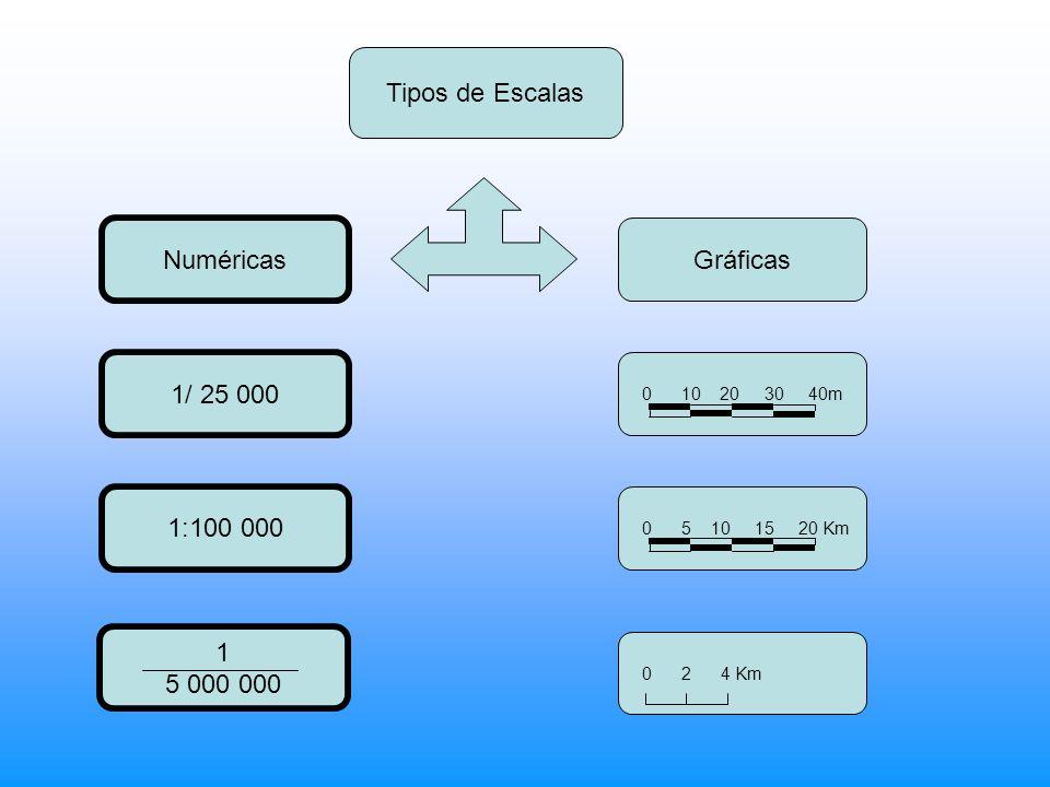 Tipos de Escalas Numéricas Gráficas 1/ 25 000 1:100 000 1 5 000 000