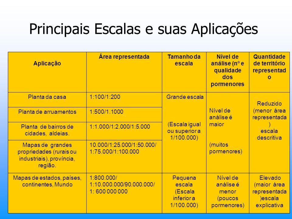 Principais Escalas e suas Aplicações
