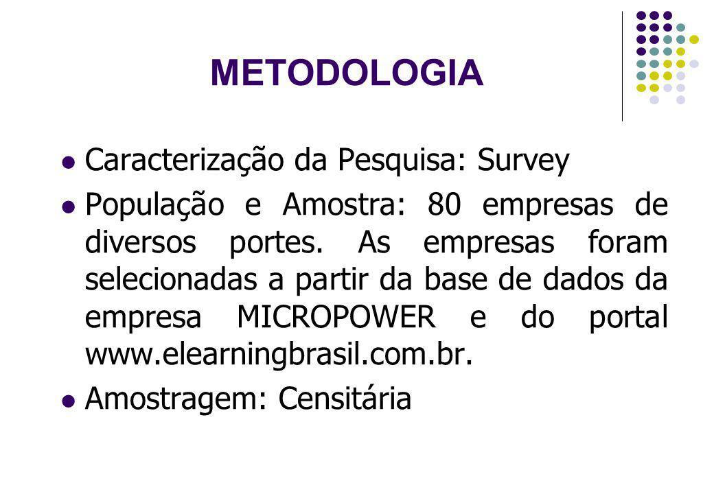 METODOLOGIA Caracterização da Pesquisa: Survey