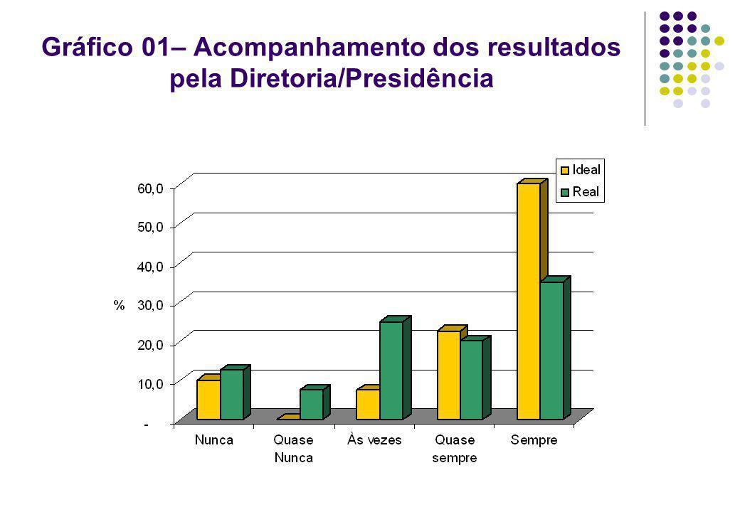 Gráfico 01– Acompanhamento dos resultados pela Diretoria/Presidência