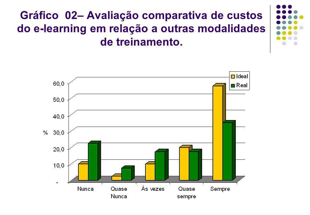 Gráfico 02– Avaliação comparativa de custos do e-learning em relação a outras modalidades de treinamento.
