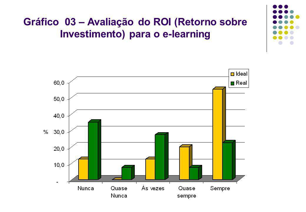 Gráfico 03 – Avaliação do ROI (Retorno sobre Investimento) para o e-learning