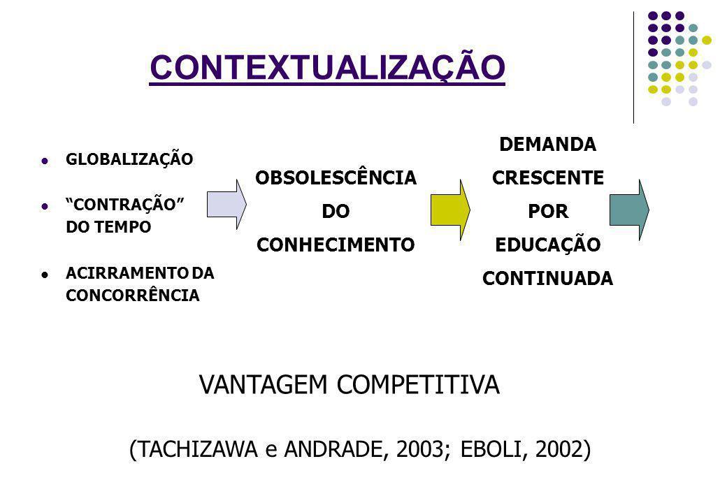 (TACHIZAWA e ANDRADE, 2003; EBOLI, 2002)