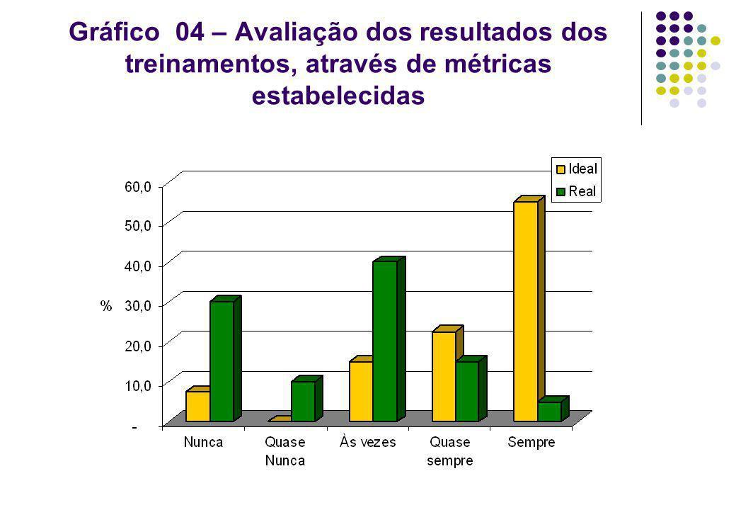Gráfico 04 – Avaliação dos resultados dos treinamentos, através de métricas estabelecidas
