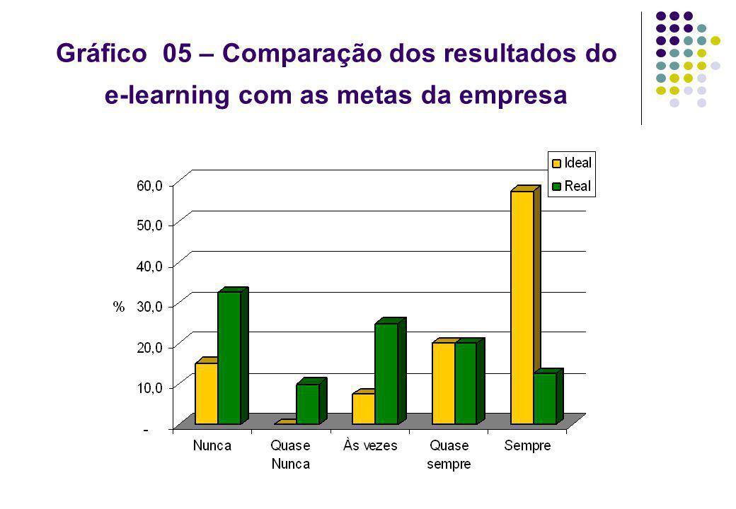 Gráfico 05 – Comparação dos resultados do e-learning com as metas da empresa
