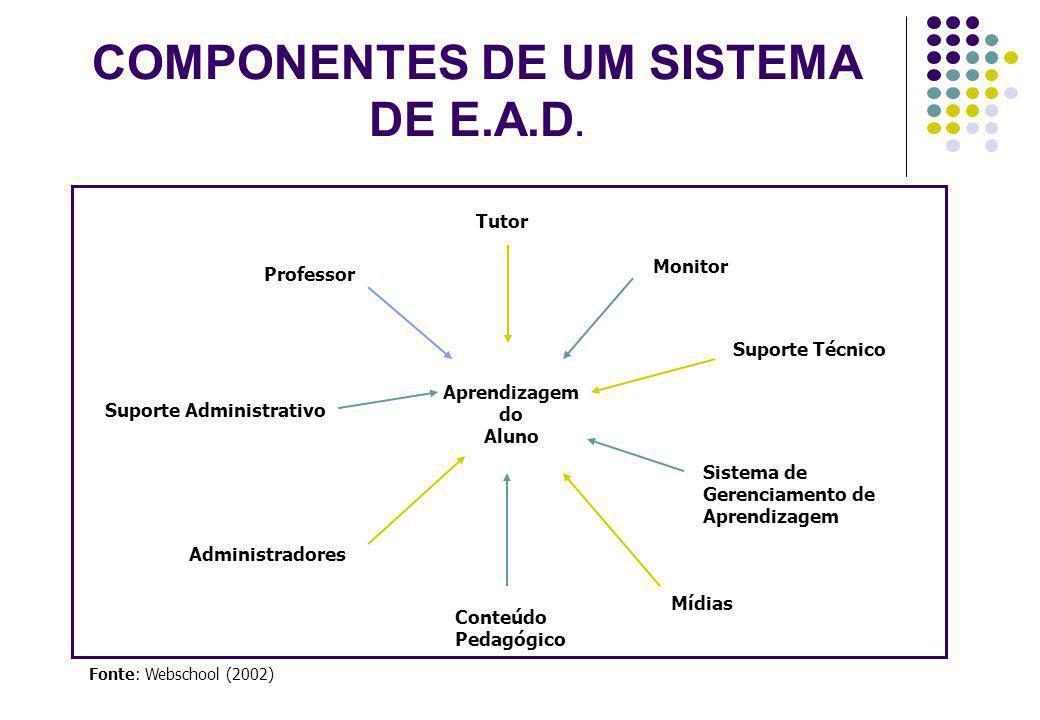 COMPONENTES DE UM SISTEMA DE E.A.D.